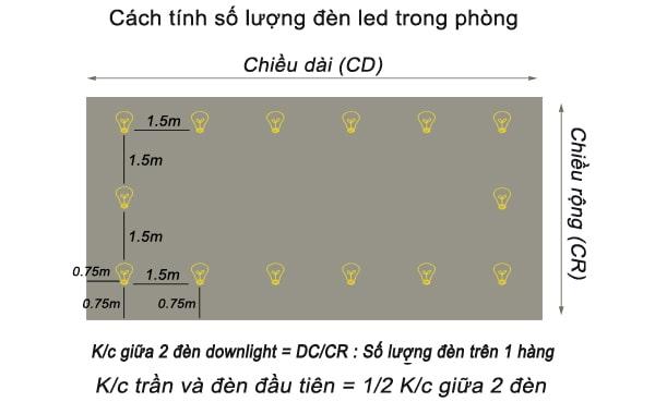 Cánh tính khoảng cách đèn led âm trần
