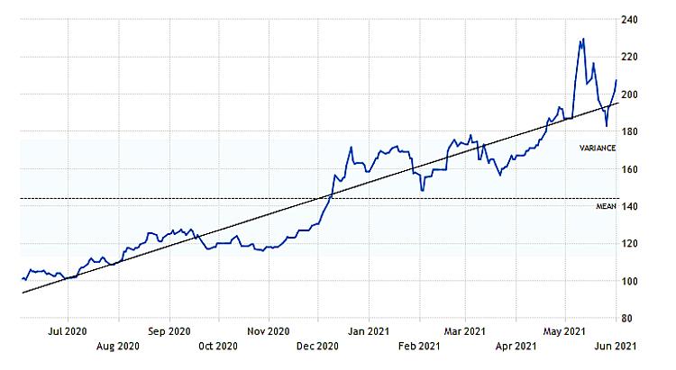 Giá quặng sắt tăng cao kéo theo giá sắt xây dựng tăng theo.